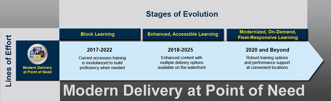Ready, Relevant Learning Modern Delivery at Point of Need